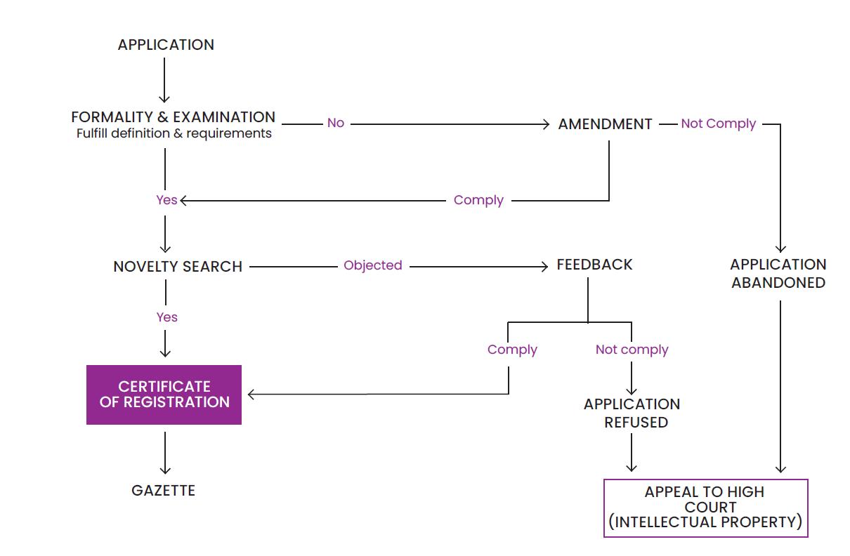 Industrial Design Registration Process